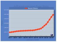 Barack Obama AllFacebook Page Tracker